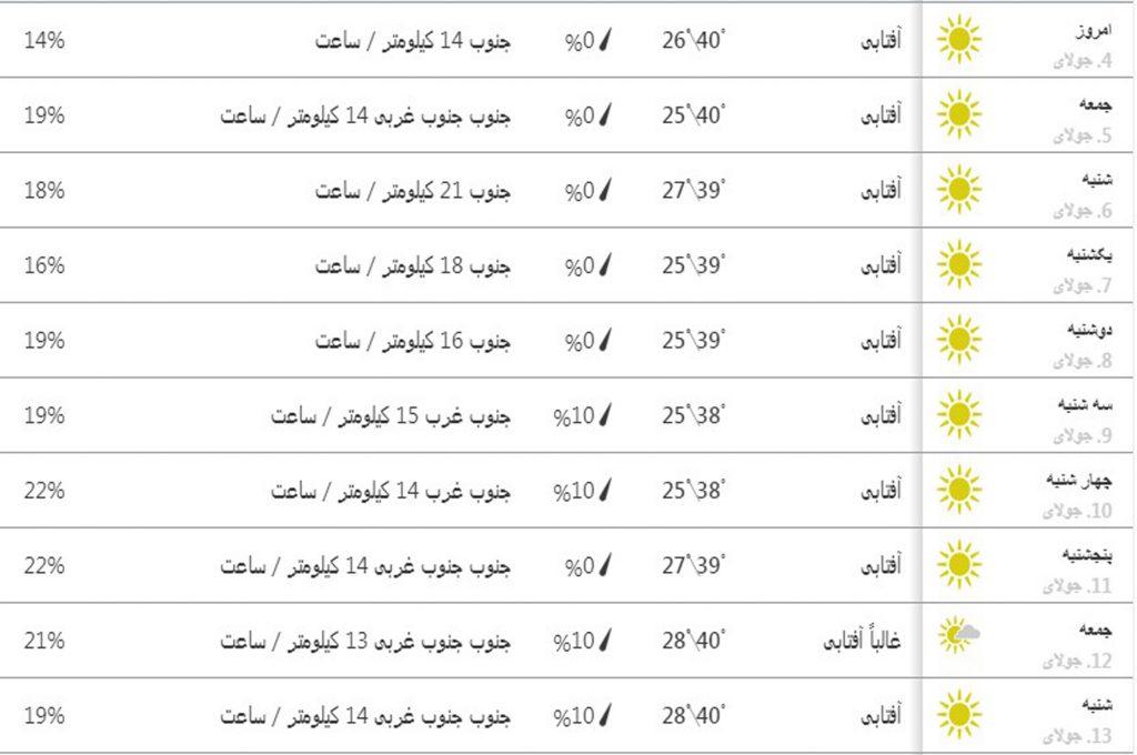 پیشبینی آب و هوای تهران